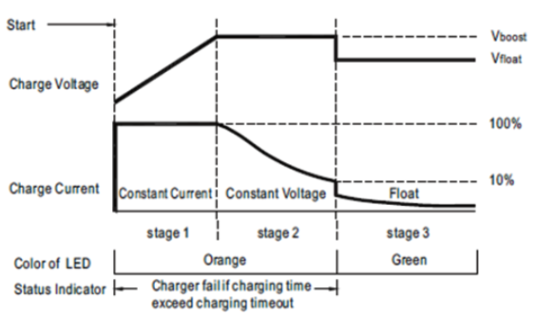 Battery charger algorithm for lead acid battery