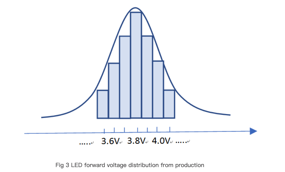 LED forward voltage distribution from production