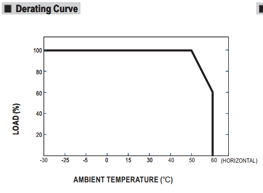 LED driver derating curve